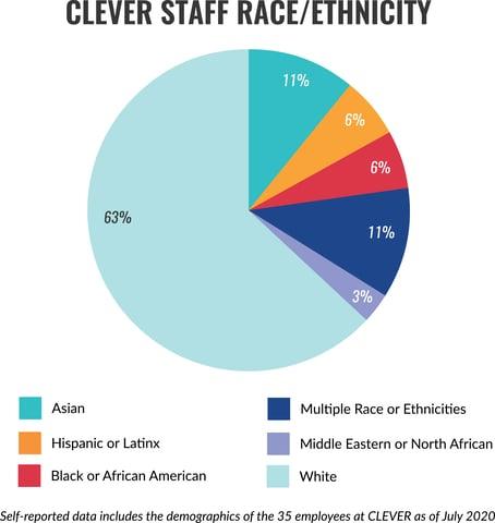 Race.Ethnicity_updated