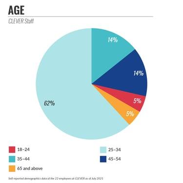 agegroup